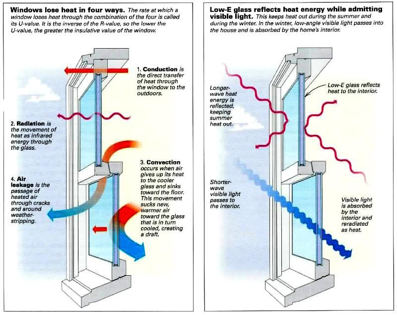 conduction convection radiation diagram. u-value: the rate at which a window/wall loses heat through conduction convection radiation diagram c