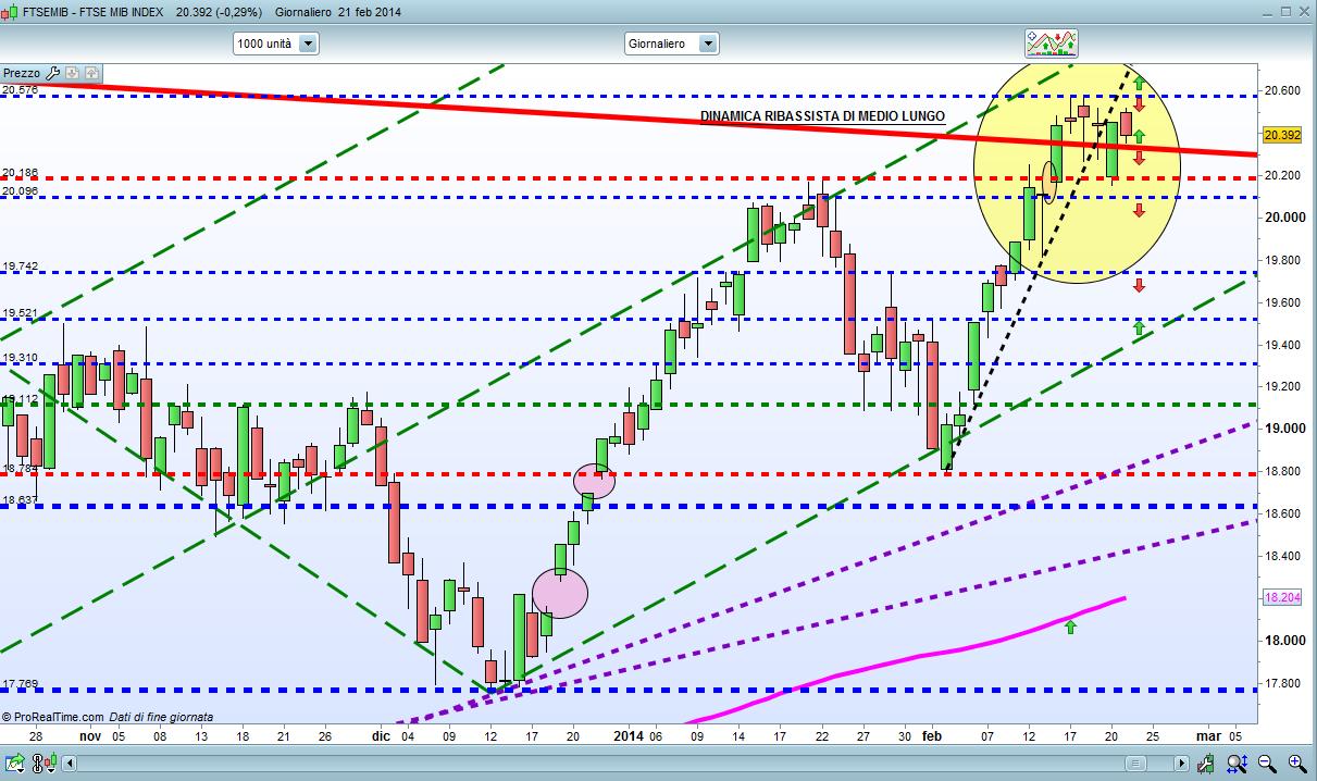 ...Latooscuro Trading  e  Segnali Operativi: FTSEMIB grafico giornaliero e settimanale