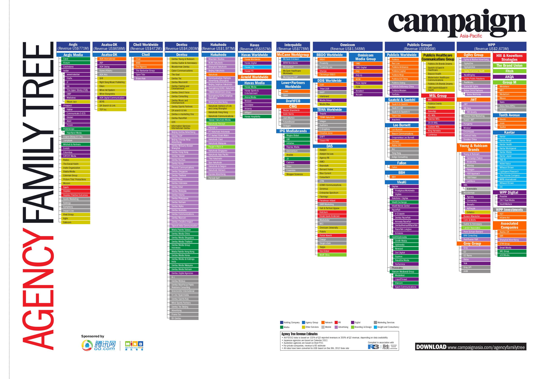 Zielgruppen Info Family Tree Infographic Bar Chart