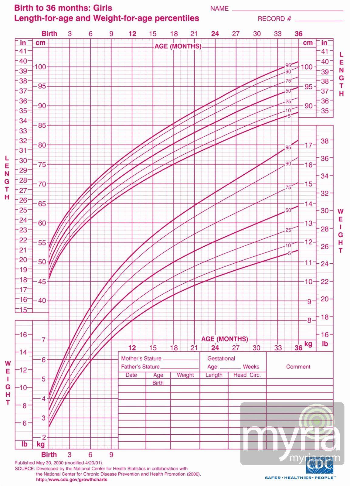 40 Baby Girl Growth Chart In 2020 Baby Girl Growth Chart Baby