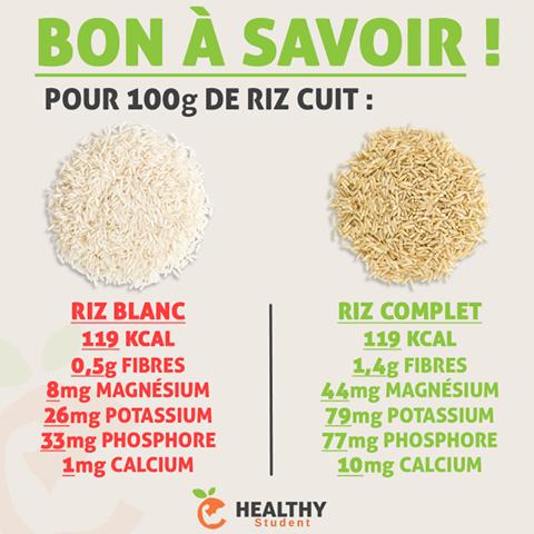 Comparaison riz blanc - riz complet | Alimentation et