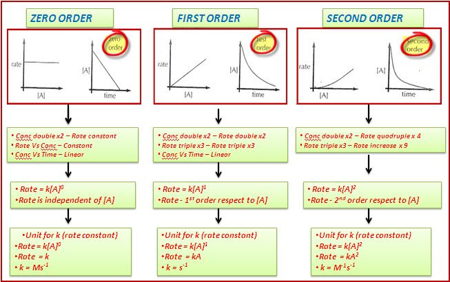Reaction Order Chemistry Education Chemistry Organic Chemistry
