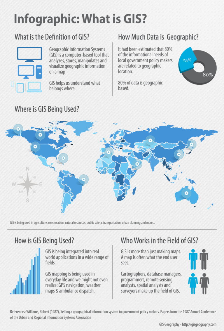 What Is Gis Infographic Geography Lessons Spatial Analysis Geography