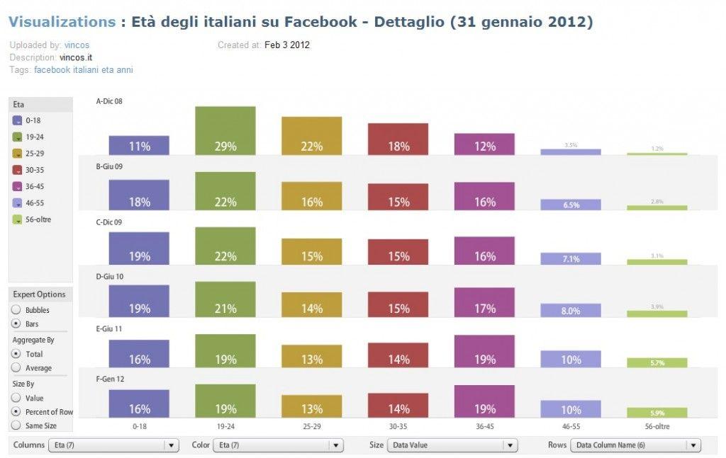eta degli Italiani su Facebook
