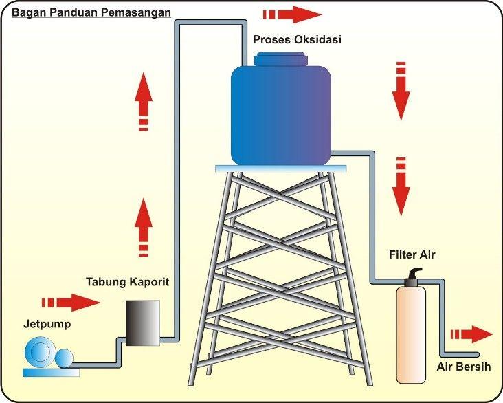 Harga Biaya Jasa Instalasi Water Heater Air Panas Dingin Hotel