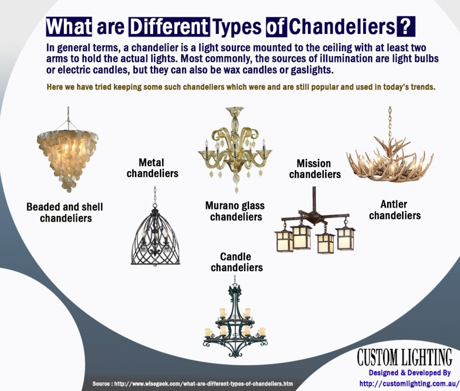 What Are Different Types Of Chandeliers Infographic Different