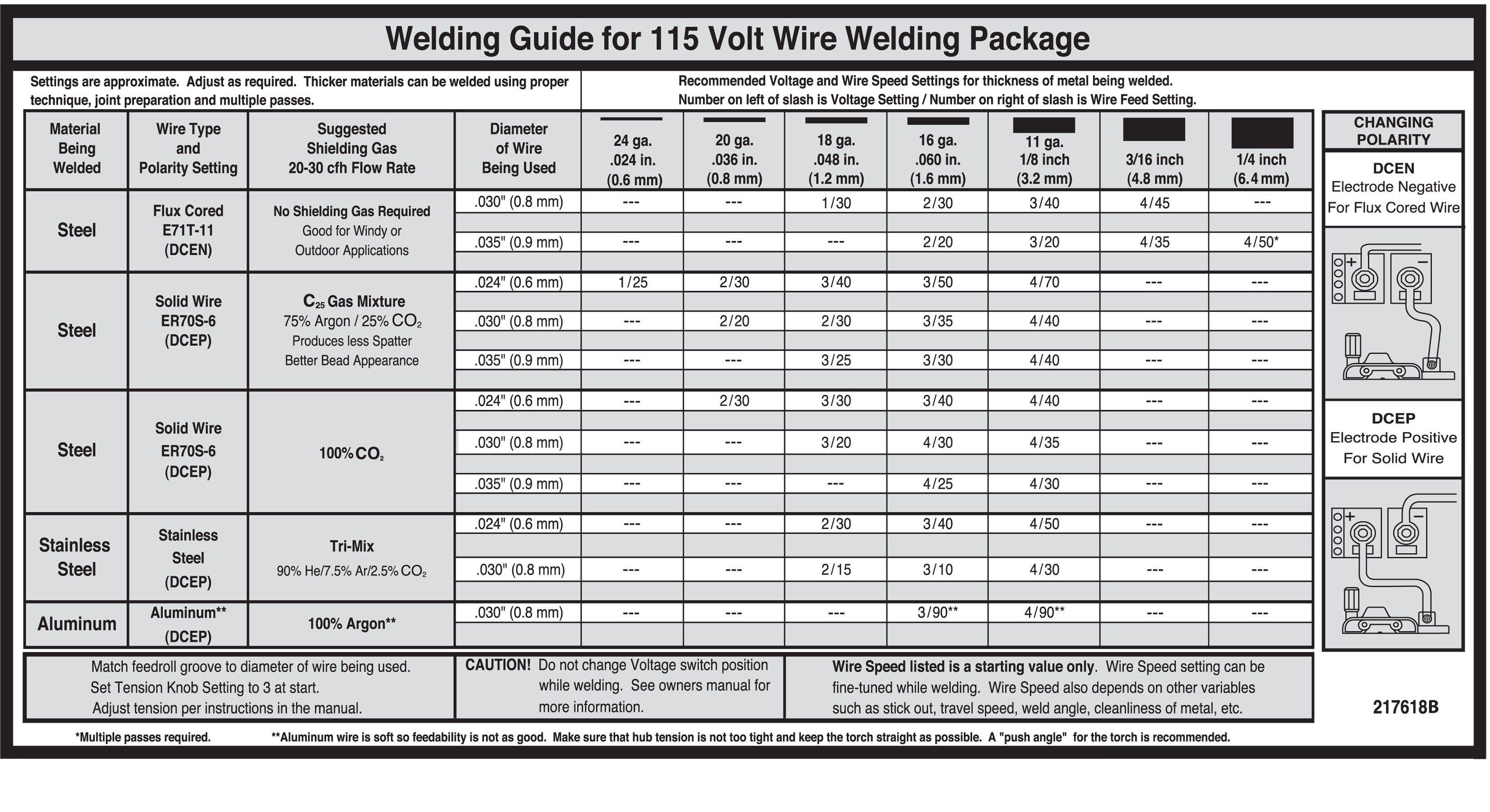 medium resolution of r sultats de recherche d images pour mig welding chart