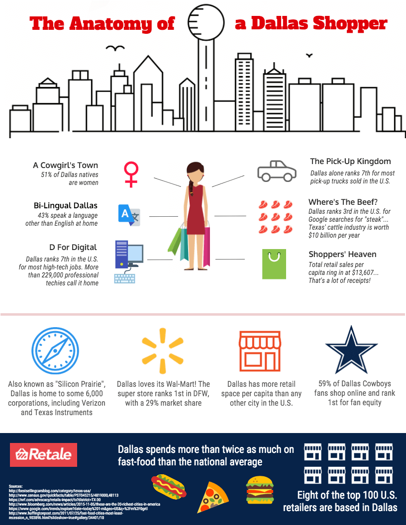Anatomy of a Dallas Shopper. Hey ya\'ll - fixin to go shoppin? Dallas ...