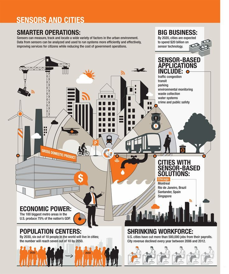 Image result for data center infographic Smart city, Dc