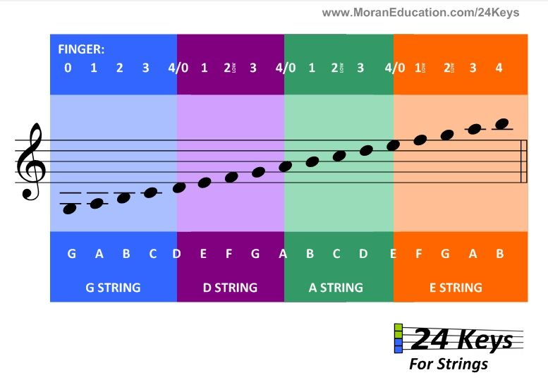 Violin Note Chart  Need This For Future Reference  Learn To