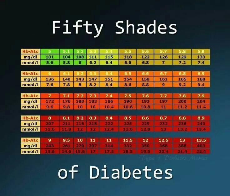 Diabetes HbA1c Results Explained...