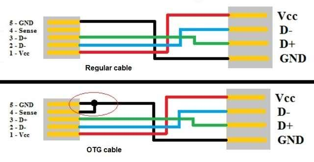 usb otg cable wiring diagram  2000 civic si fuse diagram
