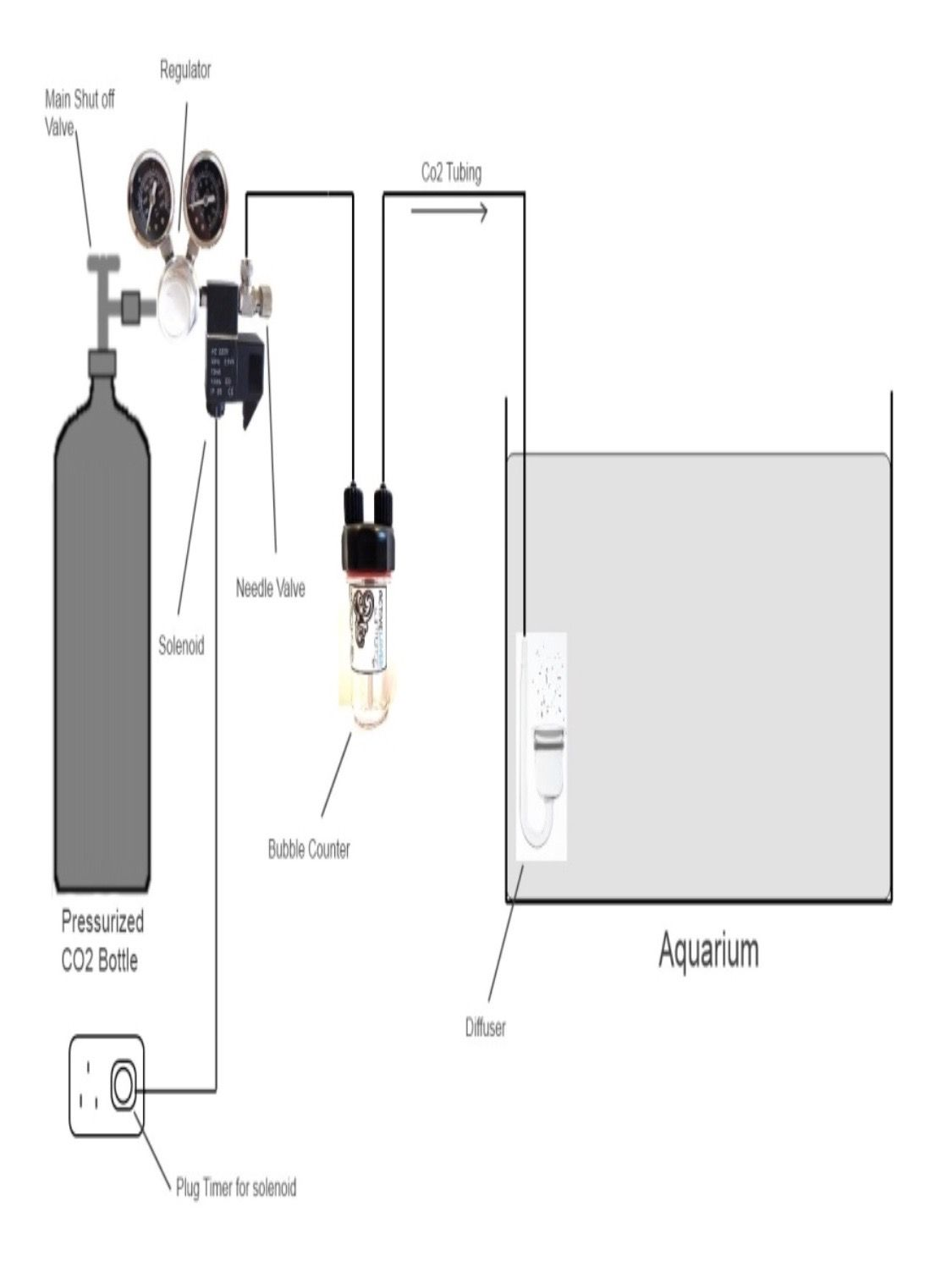 hight resolution of diagram co2