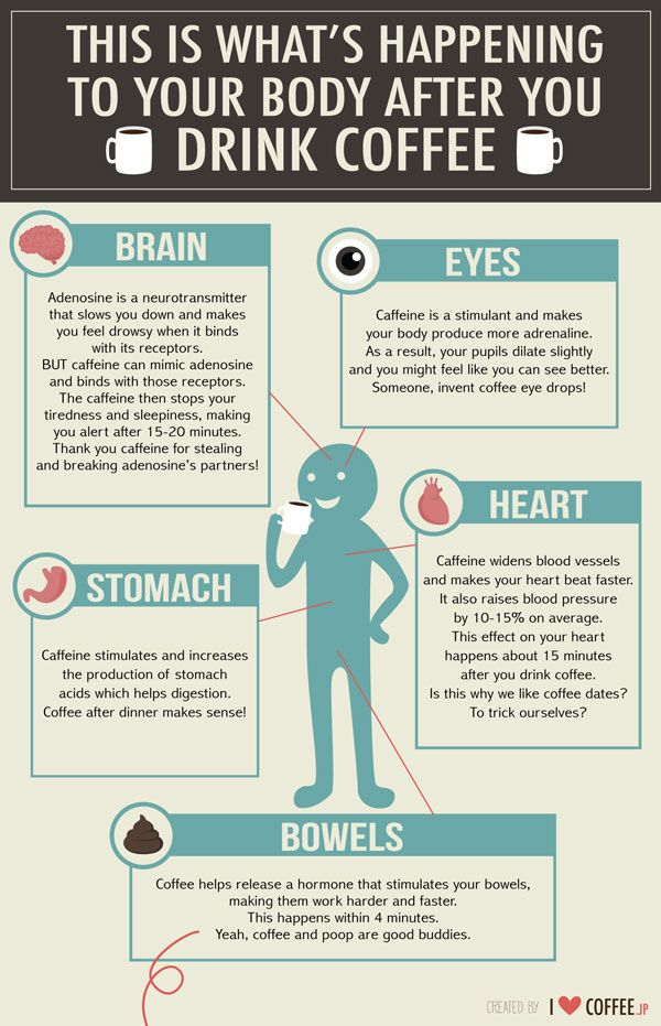 What Happens To Your Body After You Drink Coffee Coffee Health Coffee Effects Coffee Drinks
