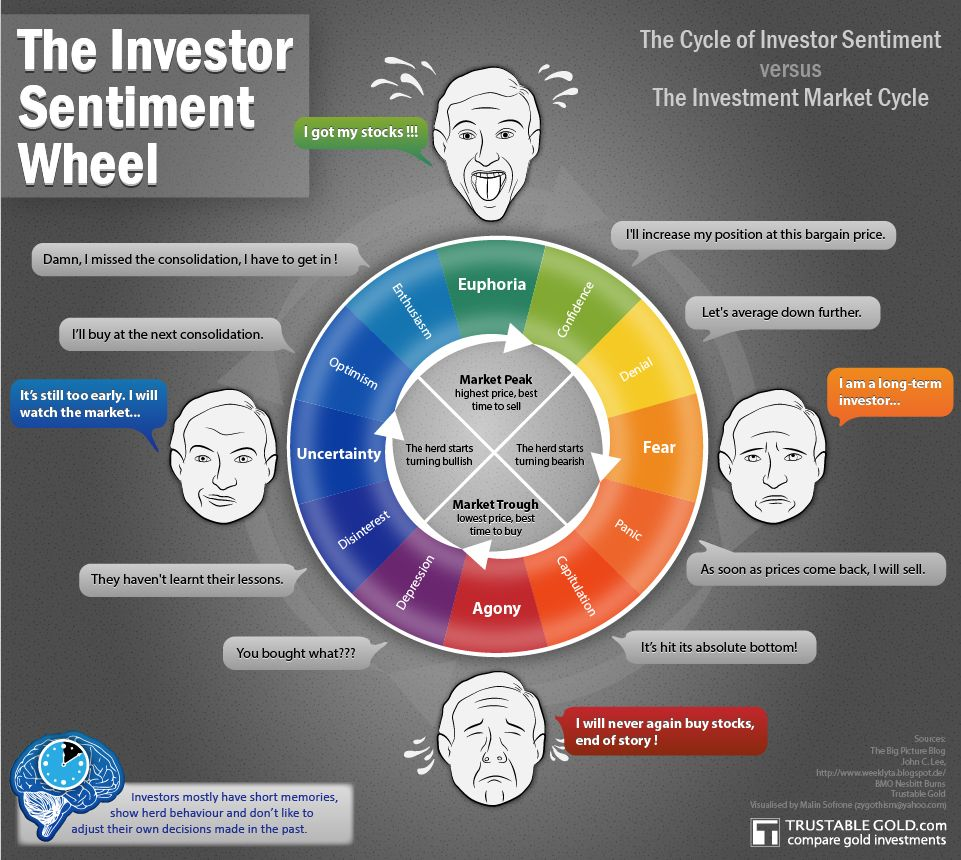 The Investor Sentiment Wheel Visualizes The Correlation Of The Stock Market Cycle And The Investor Sentiment Investing Stock Market Investors