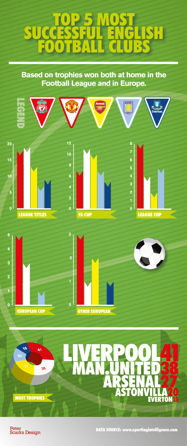 Top 5 most successful English football teams infographic
