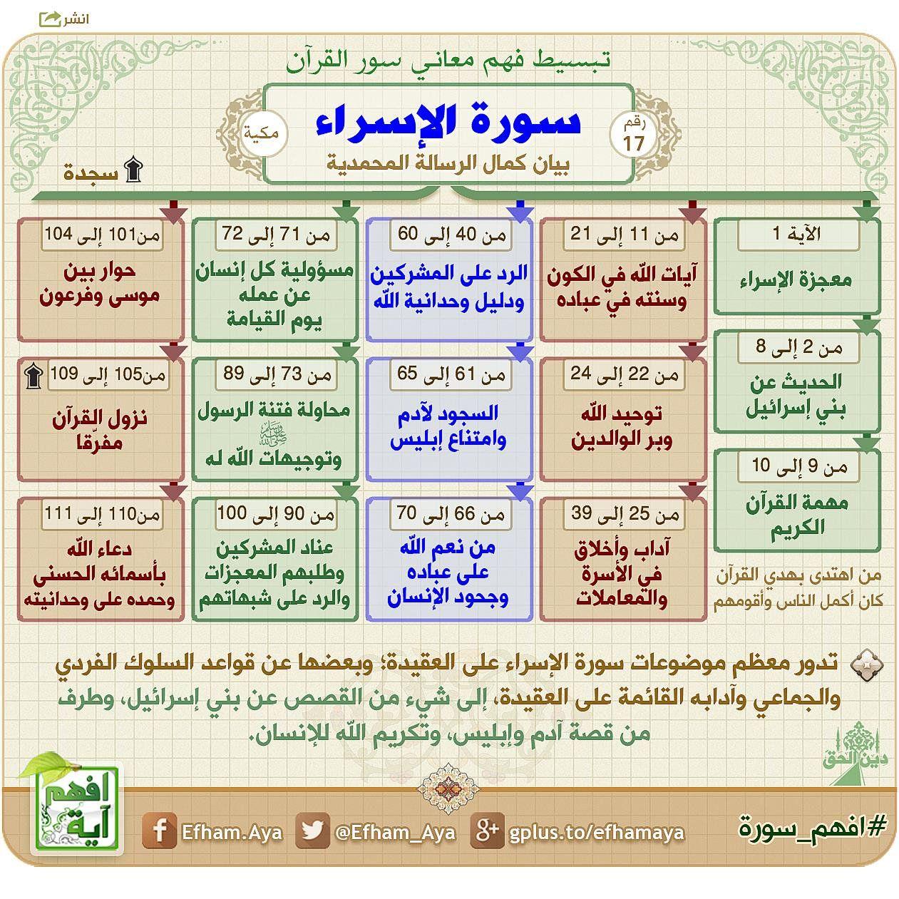 افهم آية On Twitter Quran Tafseer Quran Book Quran Recitation