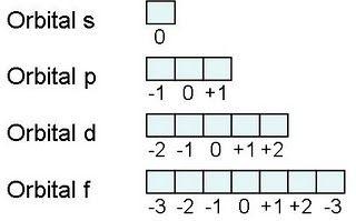 Numeros cuanticos teoria buscar con google quimica pinterest numeros cuanticos teoria buscar con google urtaz Image collections