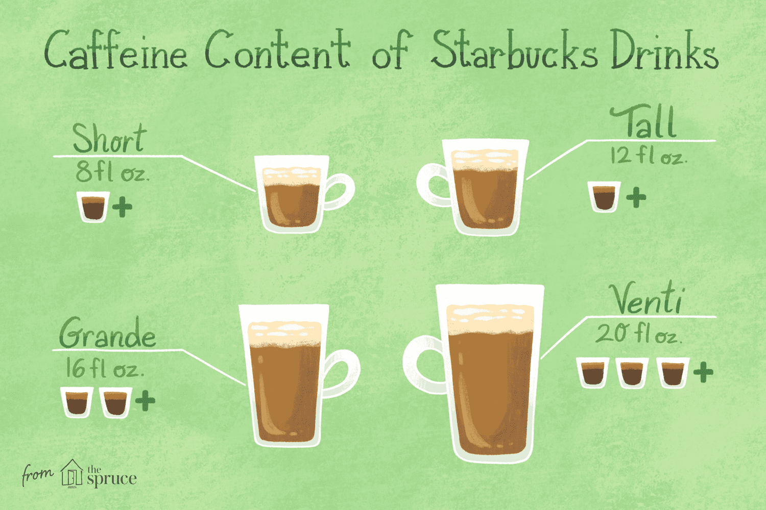 How Many Milligrams Of Caffeine In Starbucks Iced Coffee