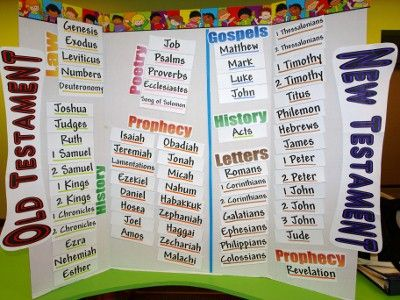 Ideas For Helping Children Memorize Scripture | HOOKED ON ...