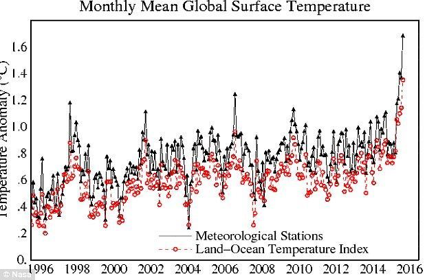 February Smashes Global Temperature Records By Astronomical Amount Nasa Temperatures Months