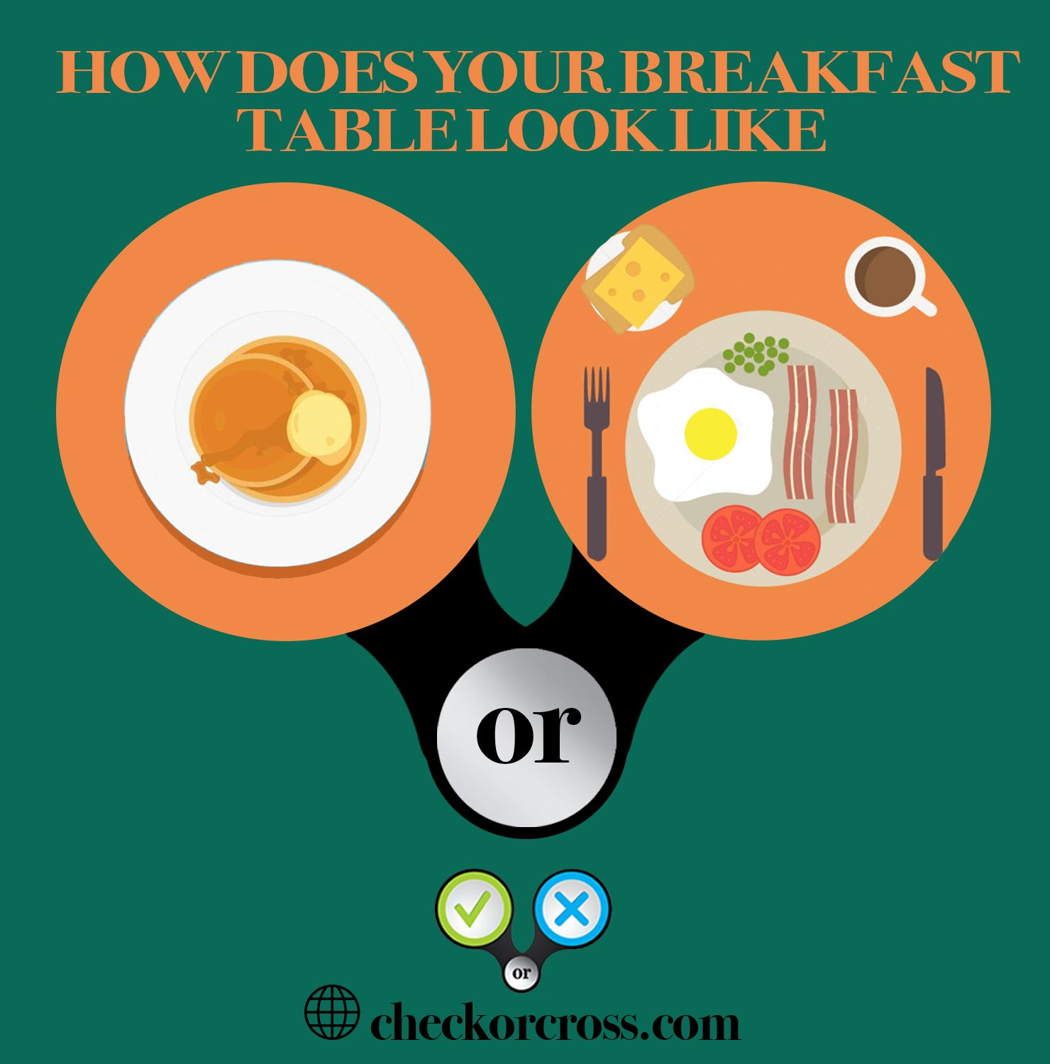 How does your breakfast table look like ?-Visit http://buff.ly/1v0X06W & see how many have the same breakfast as you