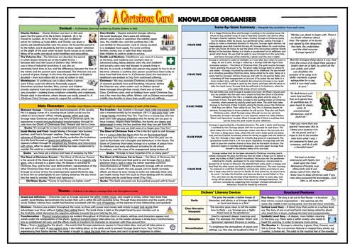 A Christmas Carol GCSE Knowledge Organiser / Revision Sheet   A christmas carol revision ...