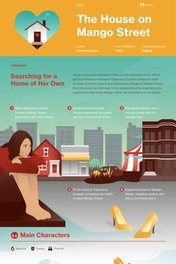 The House on Mango Street Infographic