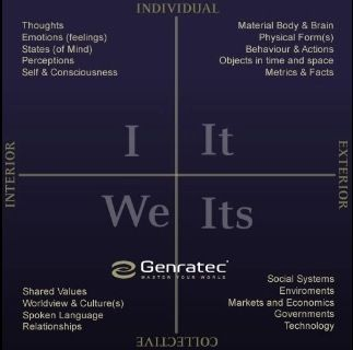 Genratec Aqal I We It Its Integral Theory Metacognition Systems Thinking Interactive Journals