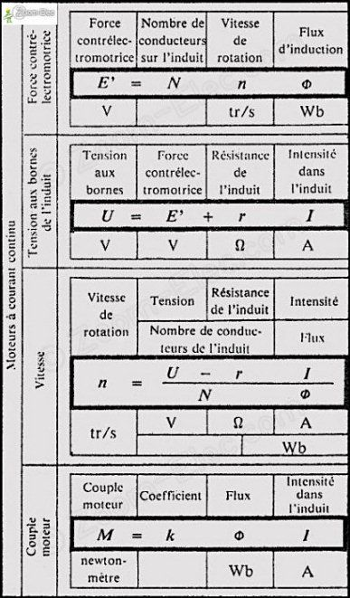 Formules D'Électricité, D'Électrotechnique Et Électriques, Calcul 1