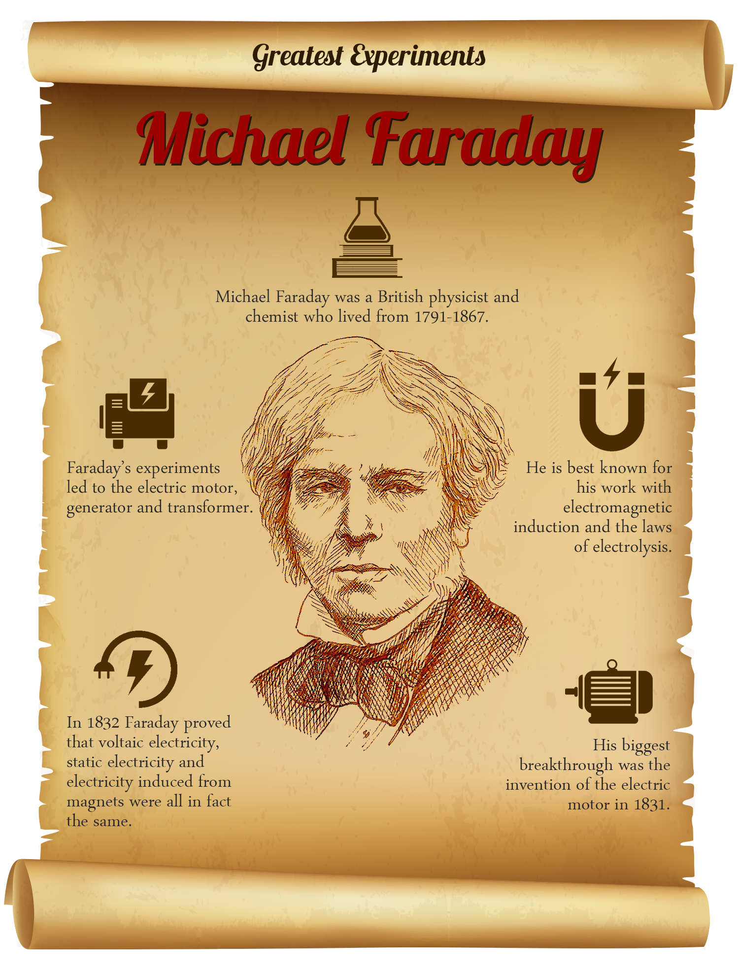 Faraday experiments. Electromagnetic induction. Michael Faraday 12