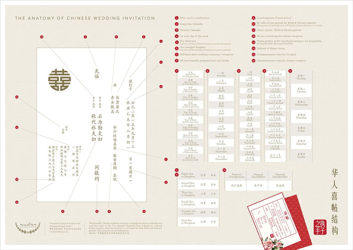 Wedding Invitation Etiquette For The Singapore Couple Singaporebrides In 2021 Chinese Wedding Invitation Wedding Invitation Etiquette Wedding Invitation Wording Templates