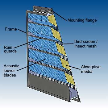 Acoustic & Acoustic louver features - dB Noise Reduction   Ventilation ...