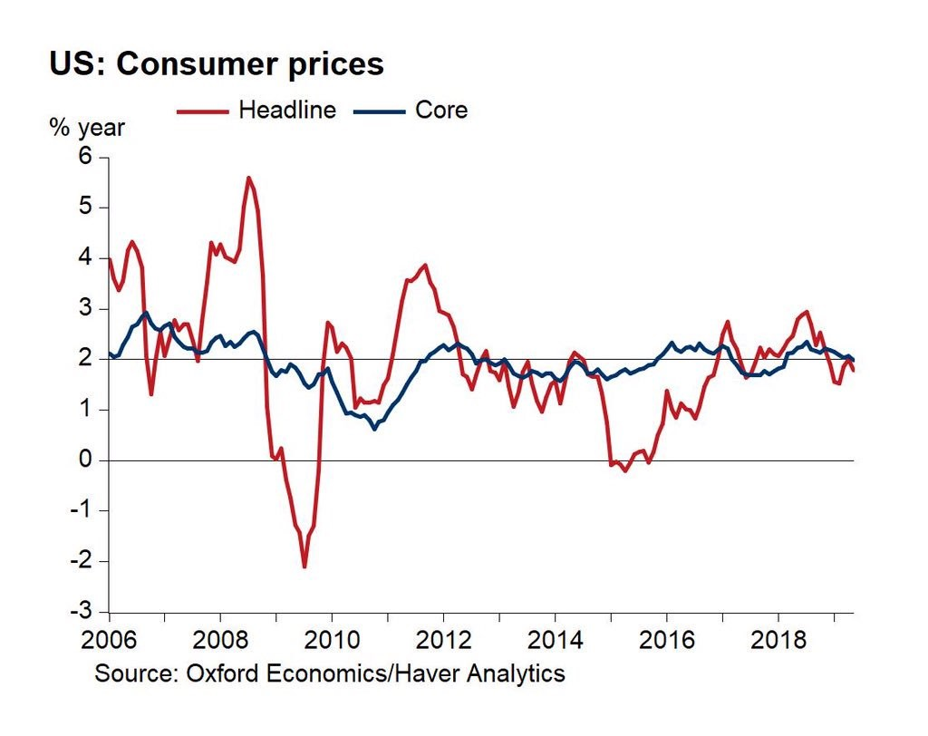 Disappointing Inflation Helps The Fed Theo Trade Energy Prices Helpful Commodity Prices