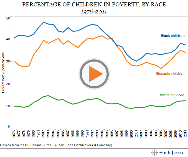 Percentage Of Children In Poverty Racial Equality Poverty Children Racial