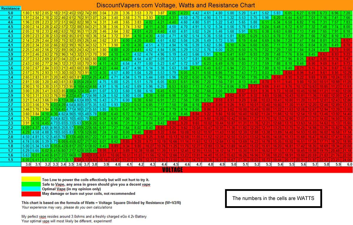 Voltage wattage resistance chart also vape pinterest dampfen rh