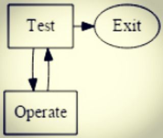 Blogged: TOTE model revisited because Operate provides feedback http://buff.ly/2pq5ntR #TOTE #SoftwareTesting
