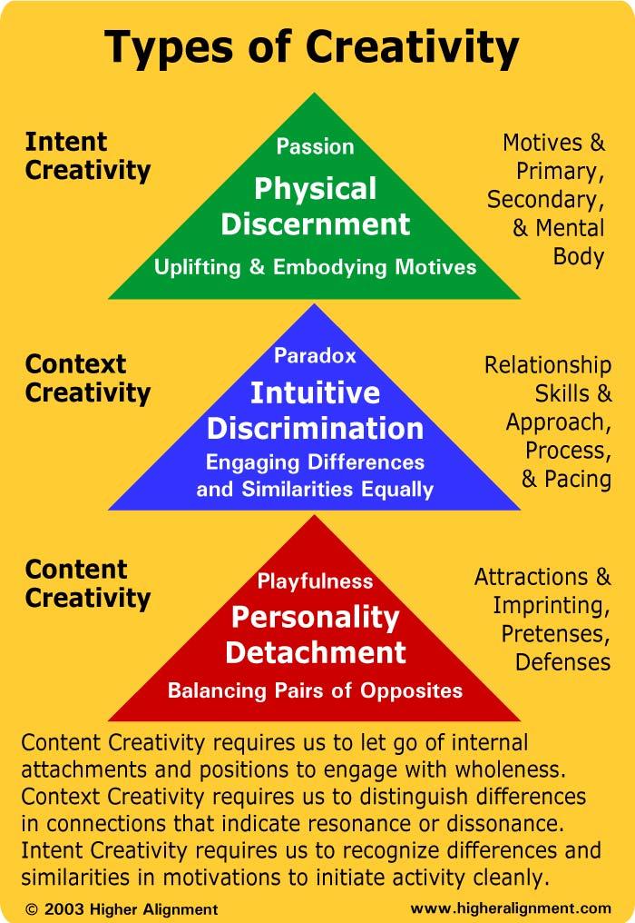 Business Design Context Discernment