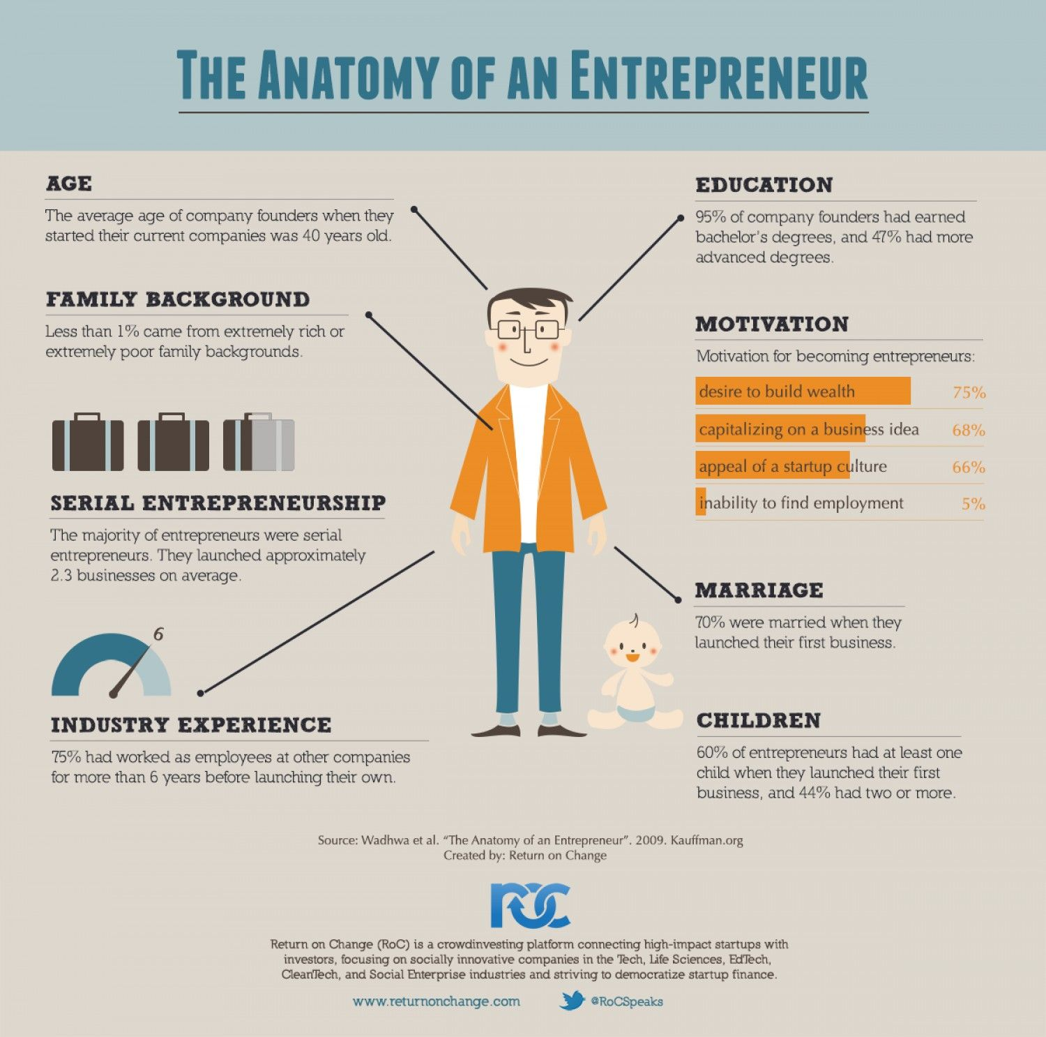 Pin On Entrepreneurs