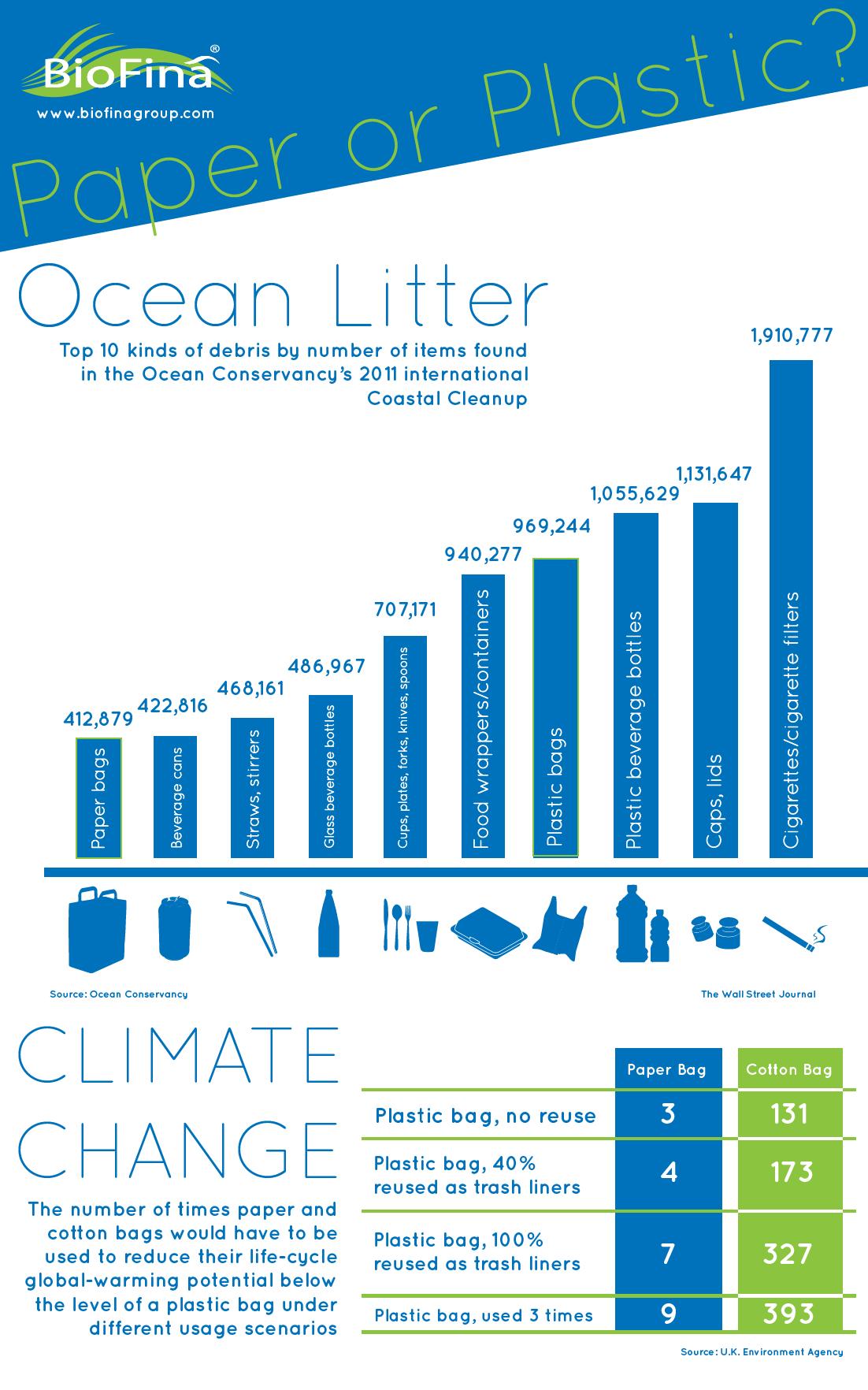 Paper or Plastic ? Ocean Litter. BioFinã, the future of ...