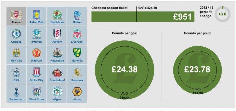 Premier League club value compared