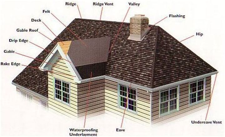 Roof Anatomy Diagram Showing Areas Of Penetrations And Roof Lingo Such As  Vents, Valleys,