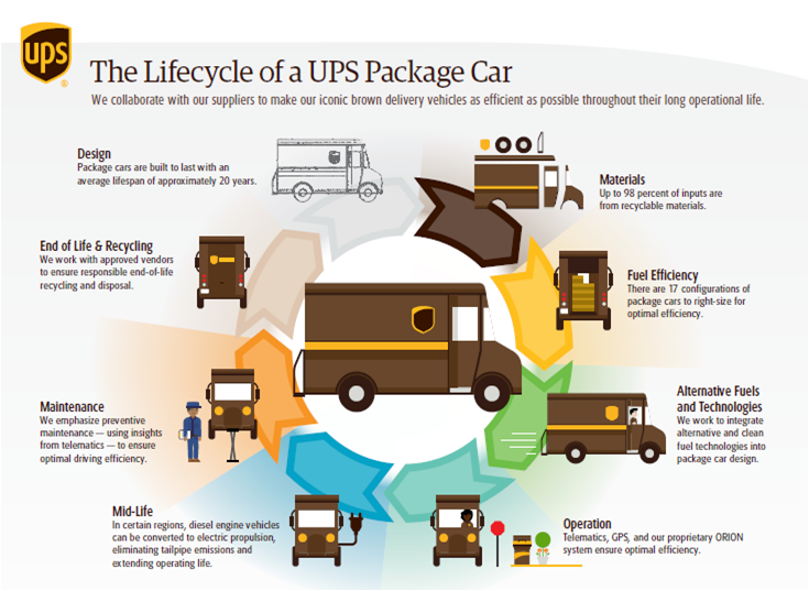 The Lifecycle Of A Ups United Parcel Service Packet Car Parcel