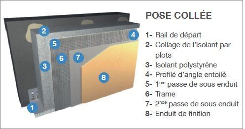 L 39 isolation thermique des murs par l 39 ext rieur ite for Polystyrene isolation mur interieur