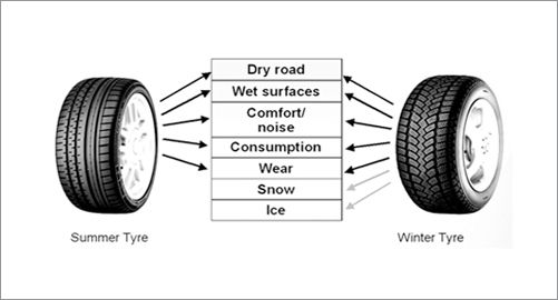 Image Result For Car Tires Cheap Price