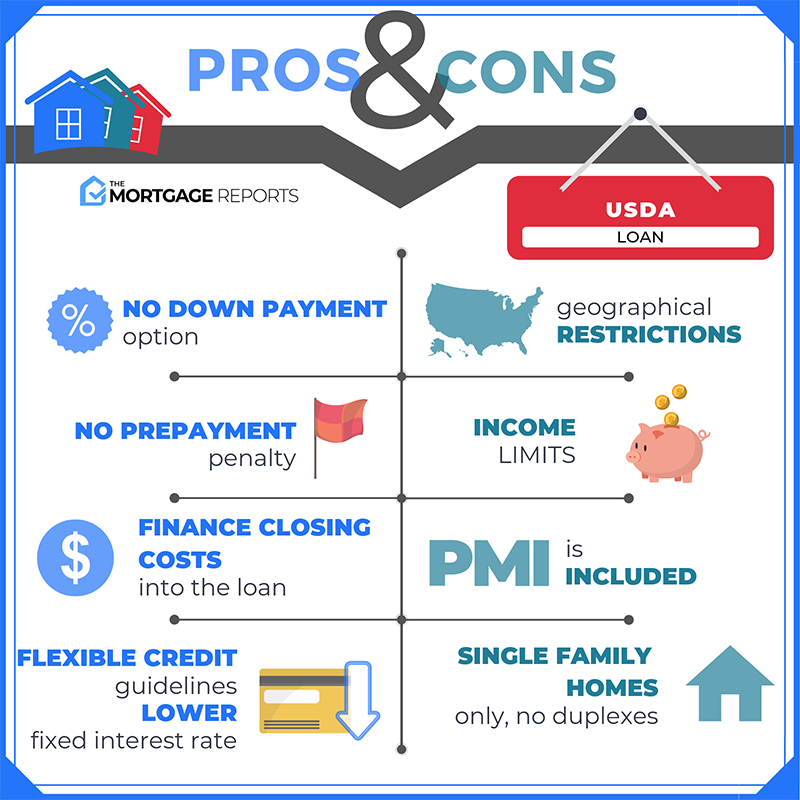 Usda Loans Info Usda Loan Usda Home Buying Checklist