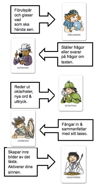 Bildresultat för läsfixarna