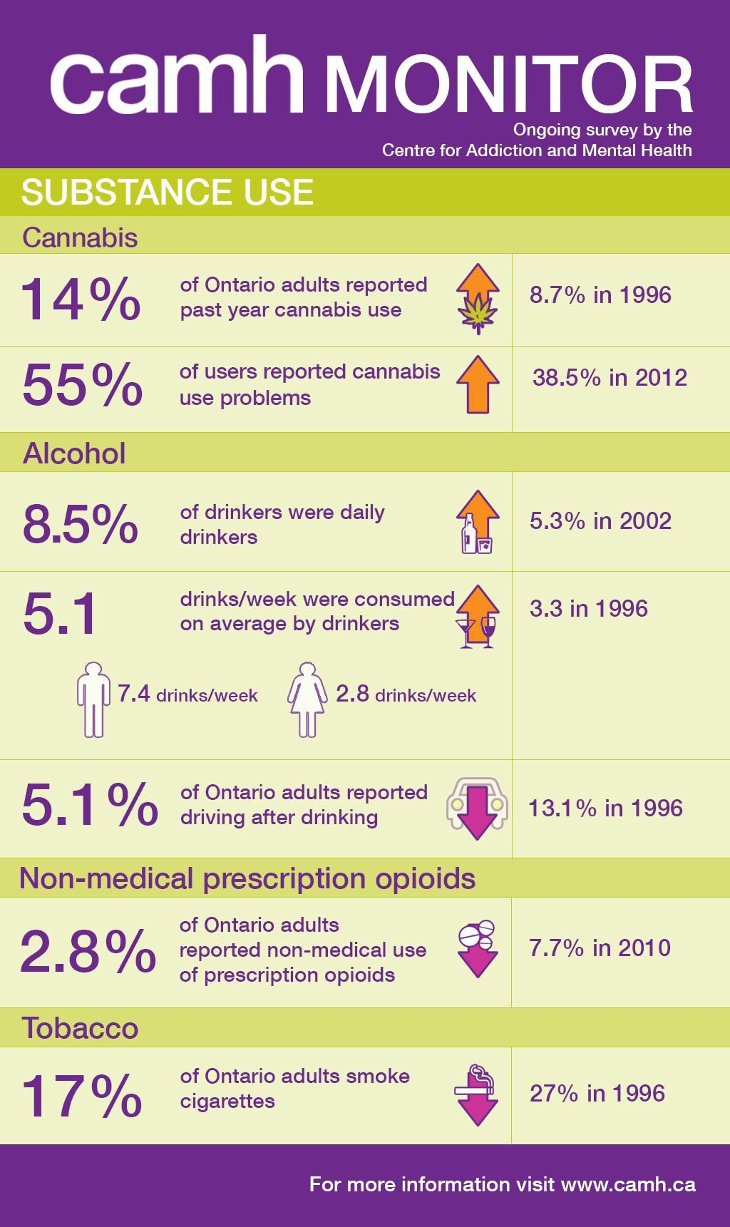 2013 CAMH Monitor survey of substance use in Ontario