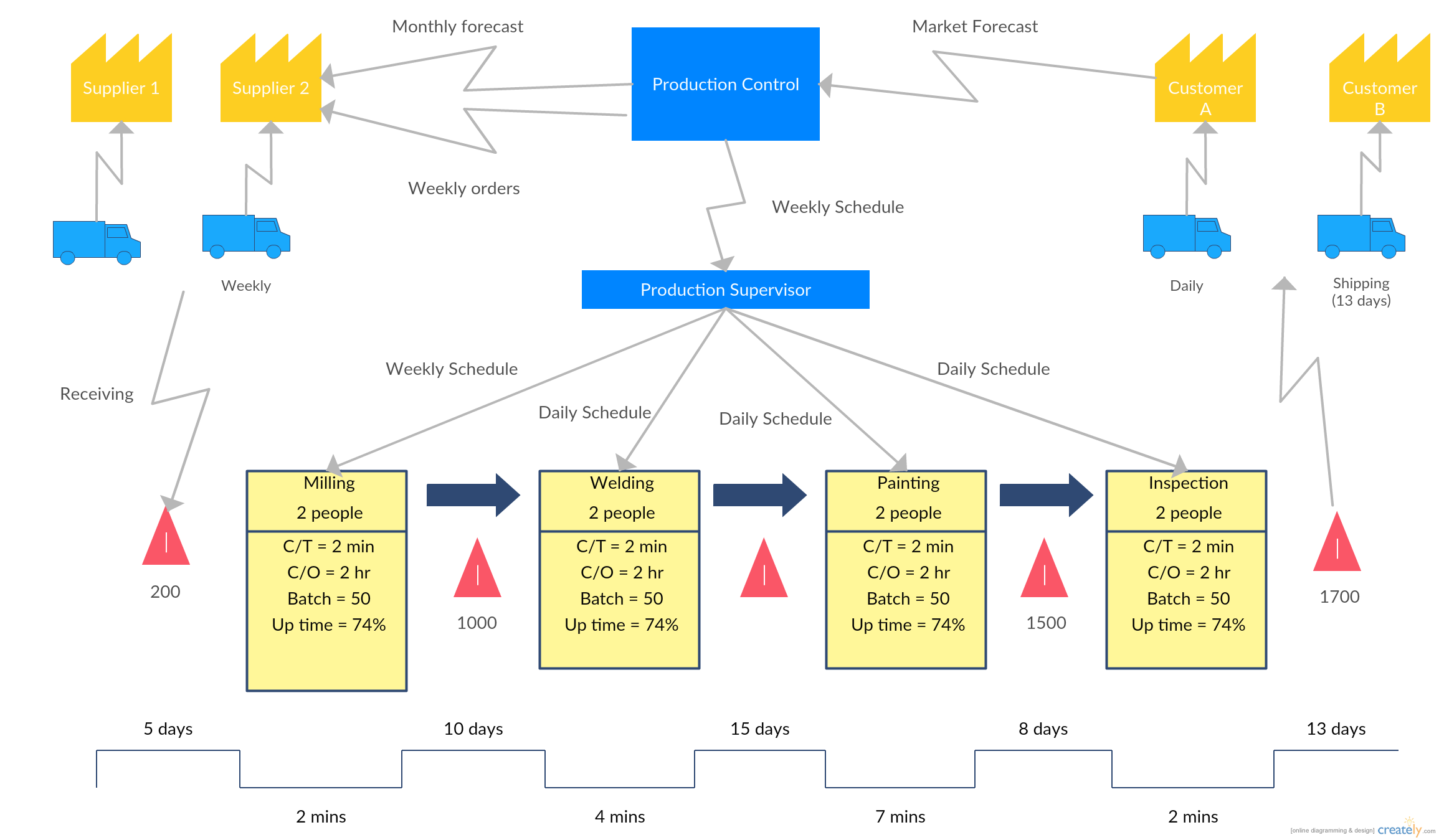 This sample value stream mapping template is on lean manufacturing this sample value stream mapping template is on lean manufacturing and supply chain management biocorpaavc Images
