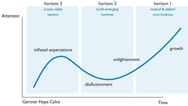 Companie Must Manage 3 Different Horizon Simultaneously To Innovate Effectively The Curve Show That O Innovation Management Design Strategy Thinking A Decision Theoretic Approach For Interface Agent Development Phd Dissertation